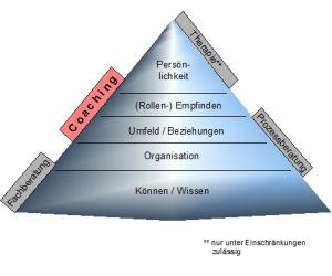 Coaching: Wo ist es einzuordnen im Vergleich zu Beratung und Therapie?
