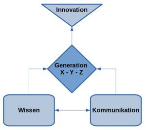 Generation Kommunikation